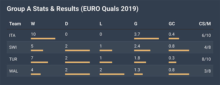 FanTeam EURO 2020 Group A Stats & Results