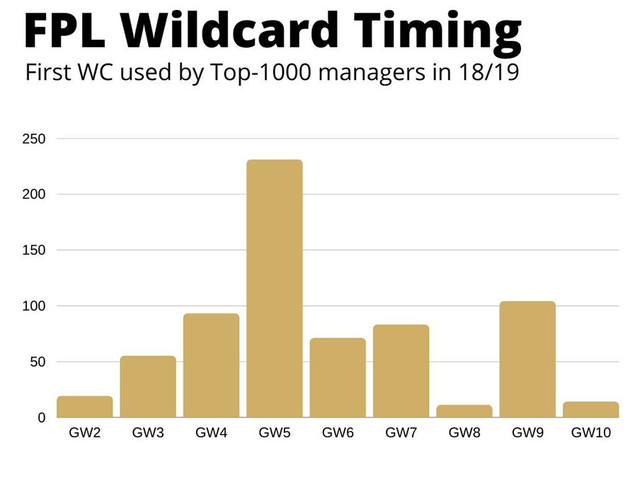 FPL Wildcard timing first half of the season