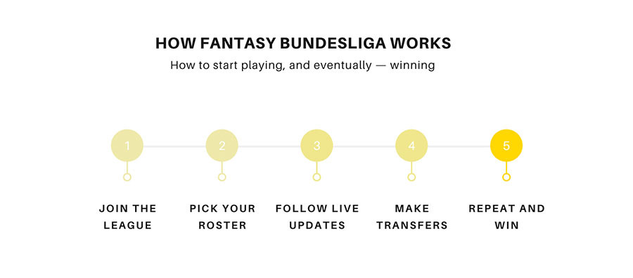 How Fantasy Bundesliga works