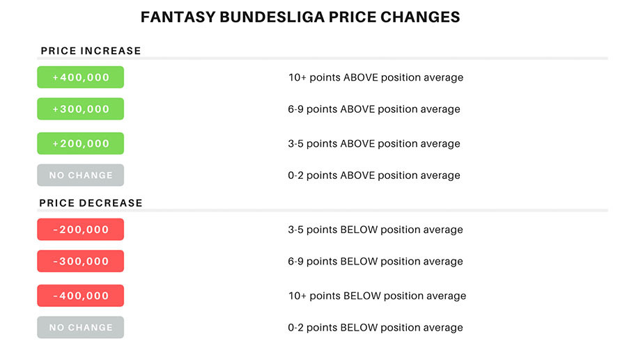 Bundesliga Fantasy Price Changes Model