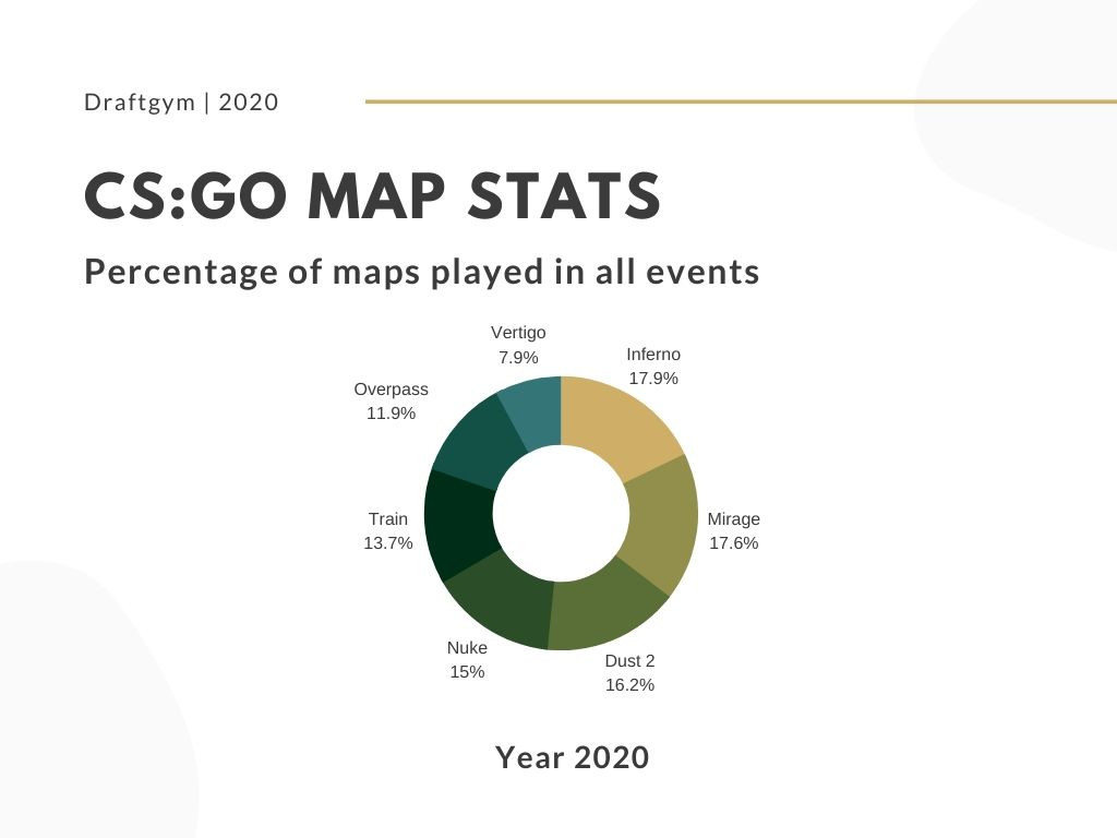 CS:GO Map Stats